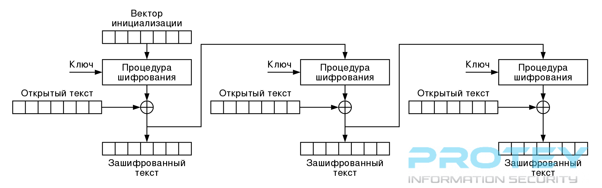 1920px-CFB_Encryption_ru.svg.png