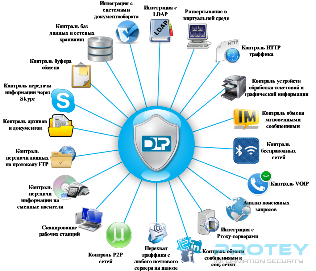 3.-DLP_Functions-1024x876.png
