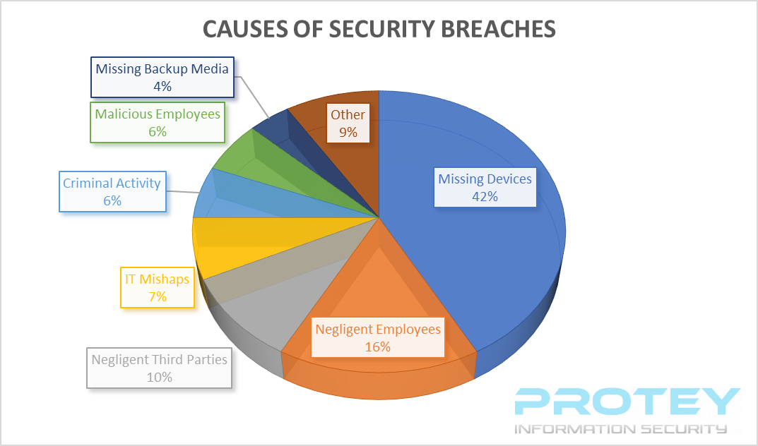 Causes of Data Breaches DLP Blog.png