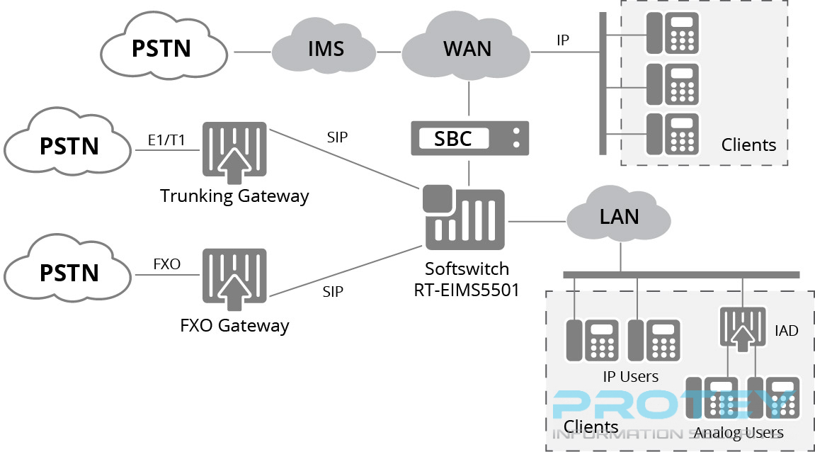 Diagram-VoIP-Softswitch.jpg