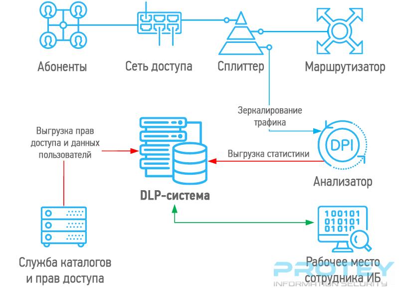 dlp-schema-new1.png
