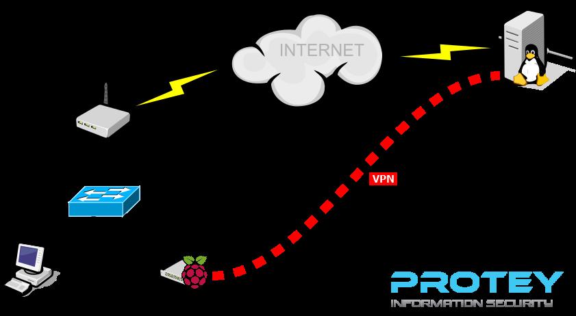 RaspberryPI_VPN_Gateway2.png
