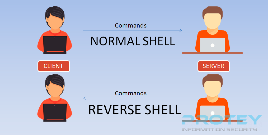 reverse-shell-cheat-sheet (1).png